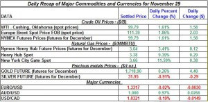 Gold price and Silver prices Crude oil prices, Natural gas spot price 2011 November 29