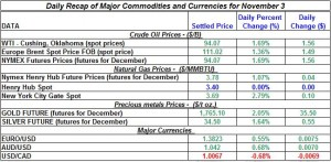 Gold price and Silver prices Crude oil prices, Natural gas spot price 2011 November 3