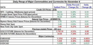 Gold price and Silver prices Crude oil prices, Natural gas spot price 2011 November 4