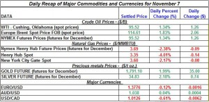 Gold price and Silver prices Crude oil prices, Natural gas spot price 2011 November 7