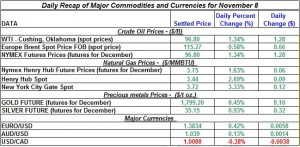 Gold price and Silver prices Crude oil prices, Natural gas spot price 2011 November 8