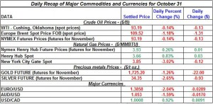 Gold price and Silver prices Crude oil prices, Natural gas spot price 2011 October 31
