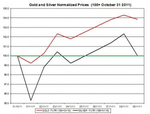 Gold price forecast & silver price outlook 2011 November 10