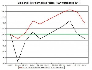 Gold price forecast & silver price outlook 2011 November 11