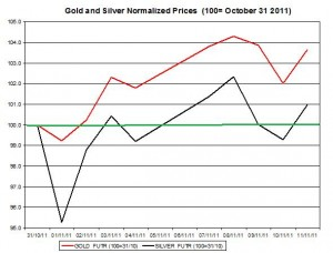 Gold price forecast & silver price outlook 2011 November 14