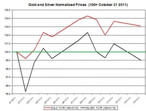 Gold price forecast & silver price outlook 2011 November 15