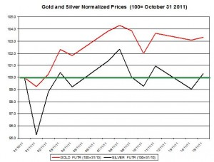 Gold price forecast & silver price outlook 2011 November 16