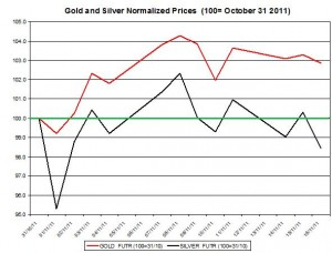 Gold price forecast & silver price outlook 2011 November 17