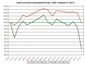 Gold price forecast & silver price outlook 2011 November 18
