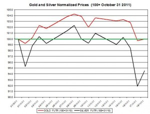 Gold price forecast & silver price outlook 2011 November 21