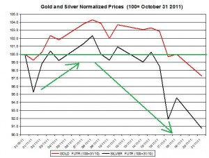 Gold price forecast & silver price outlook 2011 November 22