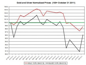 Gold price forecast & silver price outlook 2011 November 23