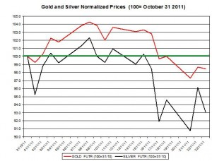 Gold price forecast &amp; silver price outlook 2011 November 24