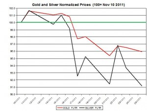 Gold price forecast & silver price outlook 2011 November 28