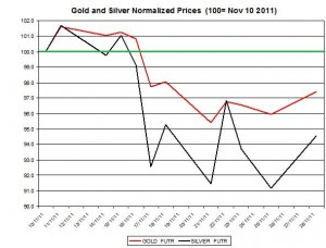 Gold price forecast & silver price outlook 2011 November 29