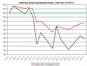 Gold price forecast & silver price outlook 2011 November 30