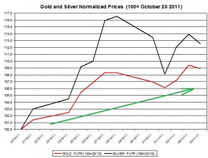 Gold price forecast & silver price outlook 2011 November 7