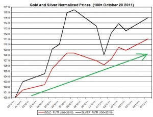 Gold price forecast & silver price outlook 2011 November 8