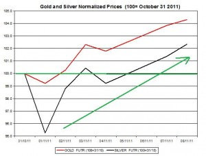 Gold price forecast & silver price outlook 2011 November 9