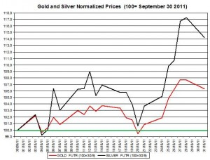 Gold price forecast & silver prices outlook 2011 November 1