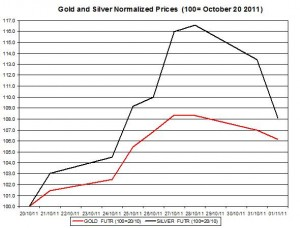 Gold price forecast &amp; silver prices outlook 2011 November 2