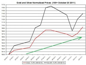 Gold price forecast &amp; silver price outlook 2011 November 4