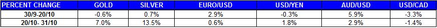 Gold price outlook and Silver price  FORECAST  us dollar euro percent change October November  2011