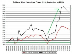 Gold prices forecast & silver price outlook 2011 October November 1