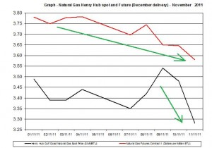 Natural gas spot price future (Henry Hub) November 2011 November 14