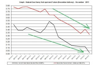 Natural gas spot price future (Henry Hub) November 2011 November 21