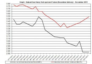 Natural gas spot price future (Henry Hub) November 2011 November 28