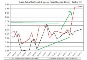 Natural gas spot price future (Henry Hub) October November  4