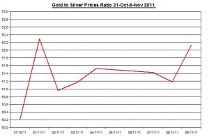 Ratio Gold price forecast & silver price outlook 2011 November 10