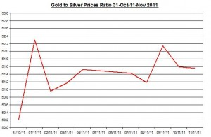 Ratio Gold price forecast & silver price outlook 2011 November 14
