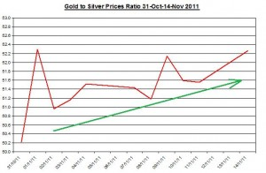 Ratio Gold price forecast & silver price outlook 2011 November 15