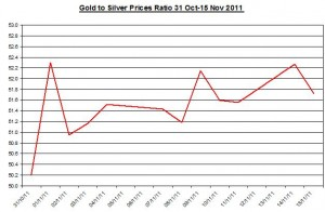 Ratio Gold price forecast & silver price outlook 2011 November 16