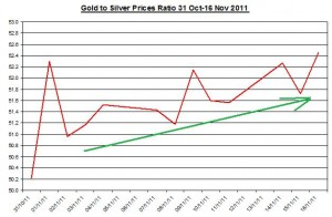 Ratio Gold price forecast & silver price outlook 2011 November 17