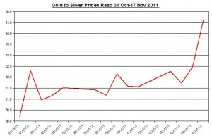 Ratio Gold price forecast & silver price outlook 2011 November 18