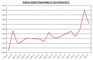 Ratio Gold price forecast & silver price outlook 2011 November 21
