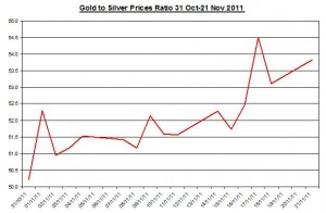 Ratio Gold price forecast & silver price outlook 2011 November 22