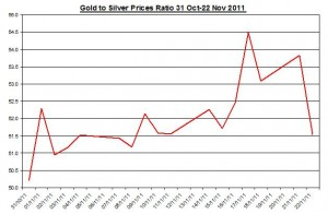 Ratio Gold price forecast & silver price outlook 2011 November 23