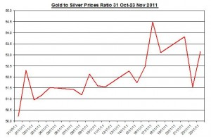 Ratio Gold price forecast & silver price outlook 2011 November 24