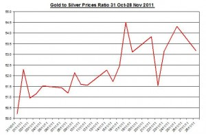 Ratio Gold price forecast & silver price outlook 2011 November 29