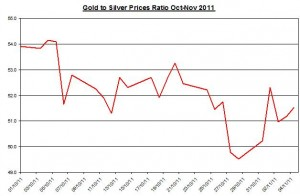 Ratio Gold price forecast & silver price outlook 2011 November 7