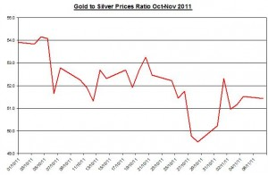 Ratio Gold price forecast & silver price outlook 2011 November 8