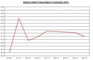 Ratio Gold price forecast & silver price outlook 2011 November 9