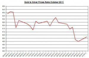 Ratio Gold price forecast & silver prices outlook 2011 November 1