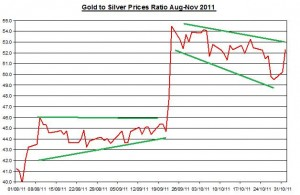 Ratio Gold price forecast &amp; silver prices outlook 2011 November 2