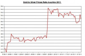 Ratio Gold price forecast & silver prices outlook 2011 November 3