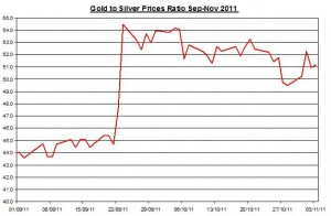 Ratio Gold price forecast &amp; silver price outlook 2011 November 4